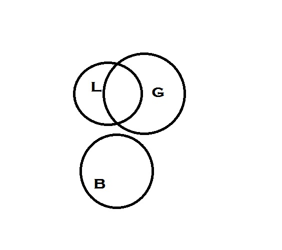 Image 2, with a non-intersecting circle about midway in size between the previous circles placed just below them, with the letter 'B' inside.