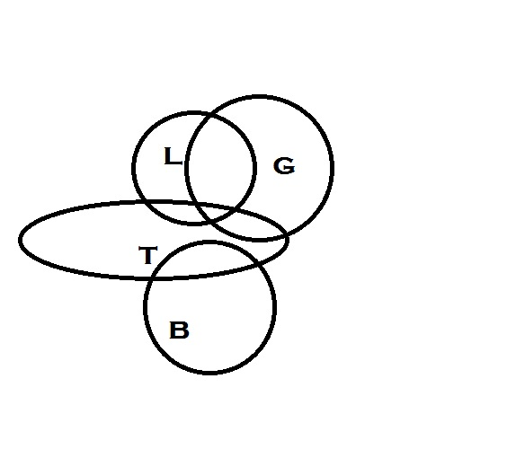 Image 3 with an added ellipse that intersects all three existing circles, but not intersecting the letters, with a letter 'T' inside.